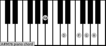 A#M7/6 Piano chord chart