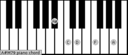 A#M7/9 Piano chord chart