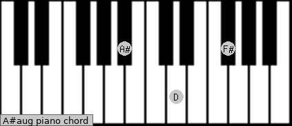 A#aug Piano chord chart