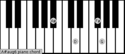 A#aug6 Piano chord chart