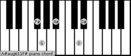 A#aug6/11/F# Piano chord chart