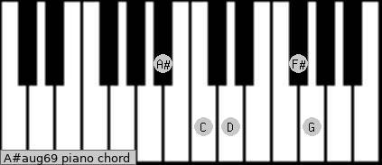 A#aug6/9 Piano chord chart