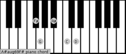 A#aug6/9/F# Piano chord chart