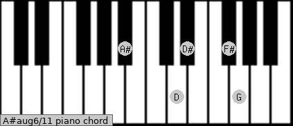 A#aug6/11 Piano chord chart