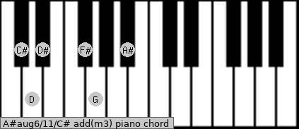 A#aug6/11/C# add(m3) piano chord