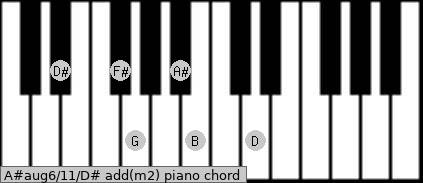 A#aug6/11/D# add(m2) piano chord