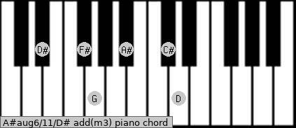 A#aug6/11/D# add(m3) piano chord