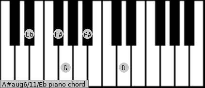A#aug6/11/Eb piano chord