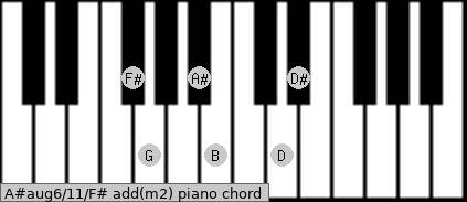 A#aug6/11/F# add(m2) piano chord