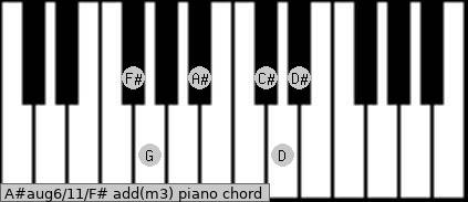 A#aug6/11/F# add(m3) piano chord