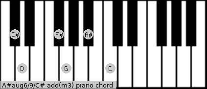 A#aug6/9/C# add(m3) piano chord