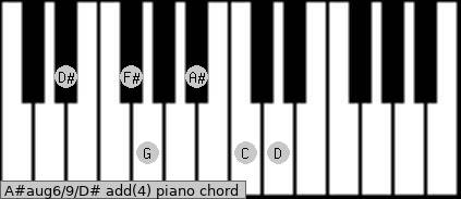 A#aug6/9/D# add(4) piano chord