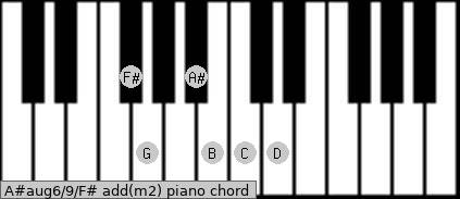 A#aug6/9/F# add(m2) piano chord