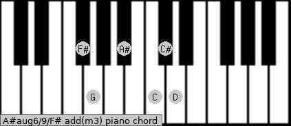 A#aug6/9/F# add(m3) piano chord