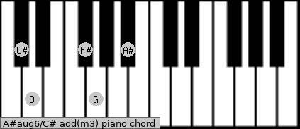 A#aug6/C# add(m3) piano chord
