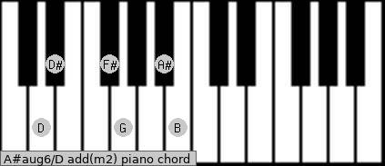 A#aug6\Dadd(m2) piano chord