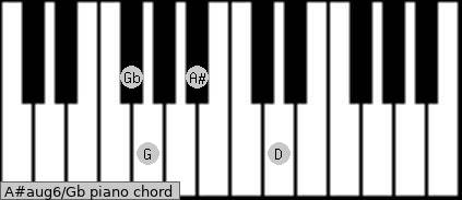 A#aug6/Gb Piano chord chart