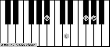 A#aug7 Piano chord chart