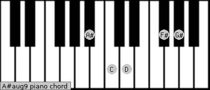 A#aug9 Piano chord chart