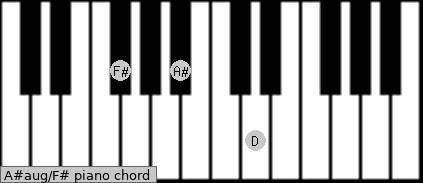 A#aug/F# Piano chord chart