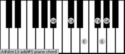 A#dim13 add(#5) piano chord