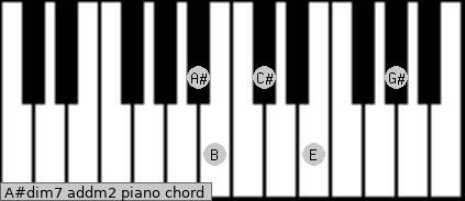 A#dim7 add(m2) piano chord