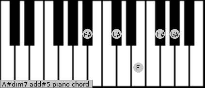 A#dim7 add(#5) piano chord