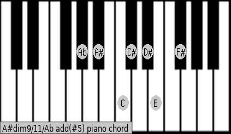 A#dim9/11/Ab add(#5) piano chord