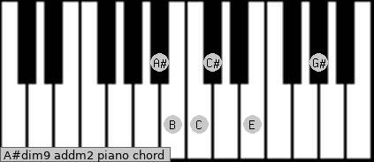 A#dim9 add(m2) piano chord
