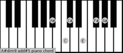 A#dim9 add(#5) piano chord