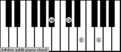 A#dim(add6) Piano chord chart