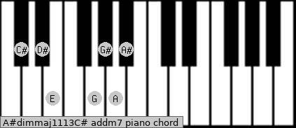 A#dim(maj11/13)/C# add(m7) piano chord