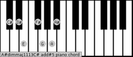 A#dim(maj11/13)/C# add(#5) piano chord