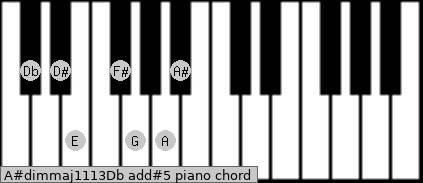 A#dim(maj11/13)/Db add(#5) piano chord