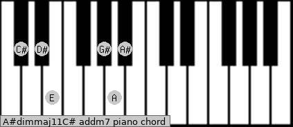 A#dim(maj11)/C# add(m7) piano chord