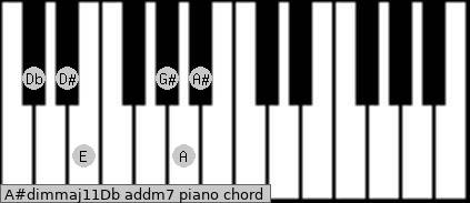 A#dim(maj11)/Db add(m7) piano chord