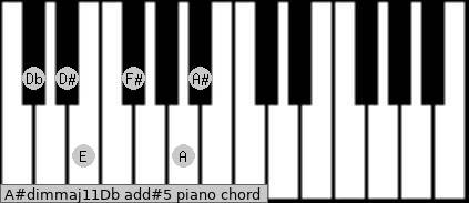 A#dim(maj11)/Db add(#5) piano chord