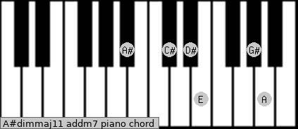 A#dim(maj11) add(m7) piano chord
