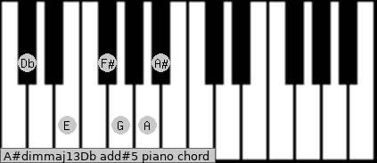 A#dim(maj13)/Db add(#5) piano chord