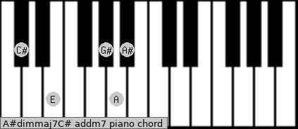 A#dim(maj7)/C# add(m7) piano chord