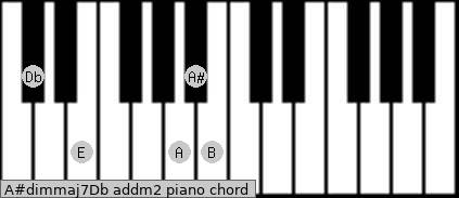 A#dim(maj7)/Db add(m2) piano chord
