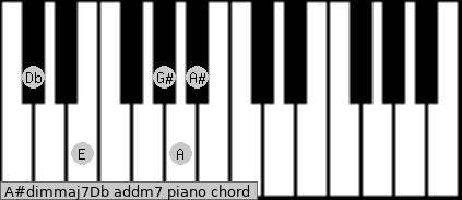 A#dim(maj7)/Db add(m7) piano chord