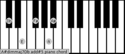 A#dim(maj7)/Db add(#5) piano chord