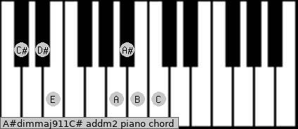 A#dim(maj9/11)/C# add(m2) piano chord