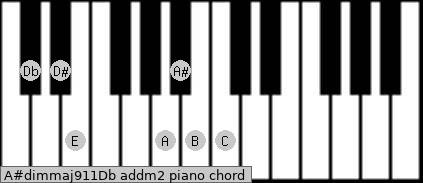 A#dim(maj9/11)/Db add(m2) piano chord