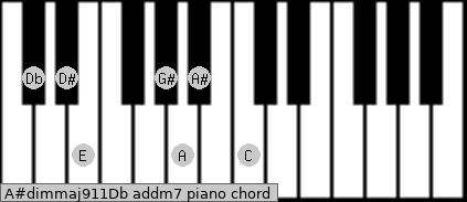 A#dim(maj9/11)/Db add(m7) piano chord