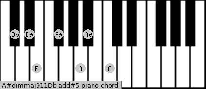 A#dim(maj9/11)/Db add(#5) piano chord