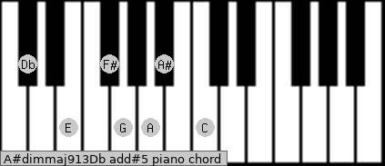 A#dim(maj9/13)/Db add(#5) piano chord