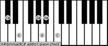 A#dim(maj9)/C# add(m7) piano chord