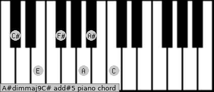 A#dim(maj9)/C# add(#5) piano chord